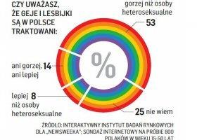 Geje i lesbijki traktowani są w Polsce gorzej?