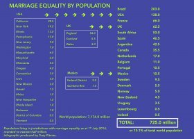 725 mln ludzi z równością małżeńską