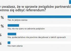 Sonda Queer.pl: zdecydowana większość za referendum w sprawie związków!