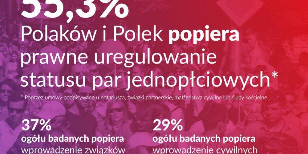 Połowa Polaków i Polek chce związków